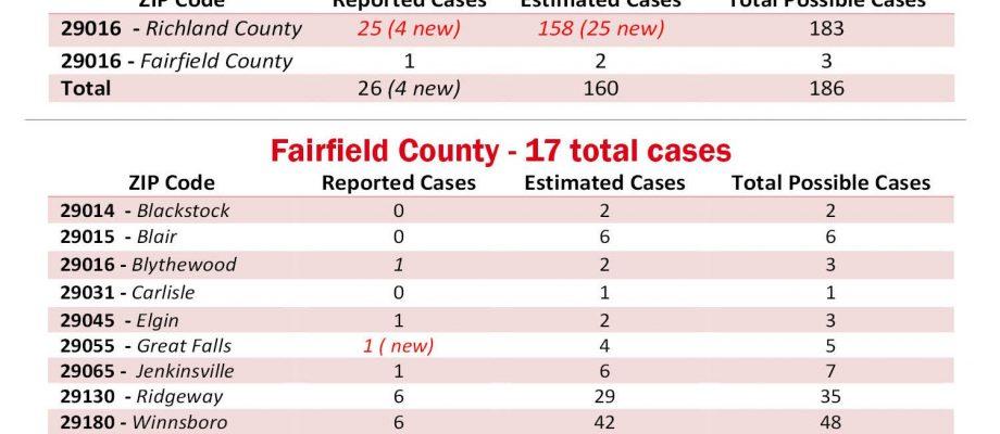 Corona cases by ZIP: Fairfield, 17; Blythewood, 26